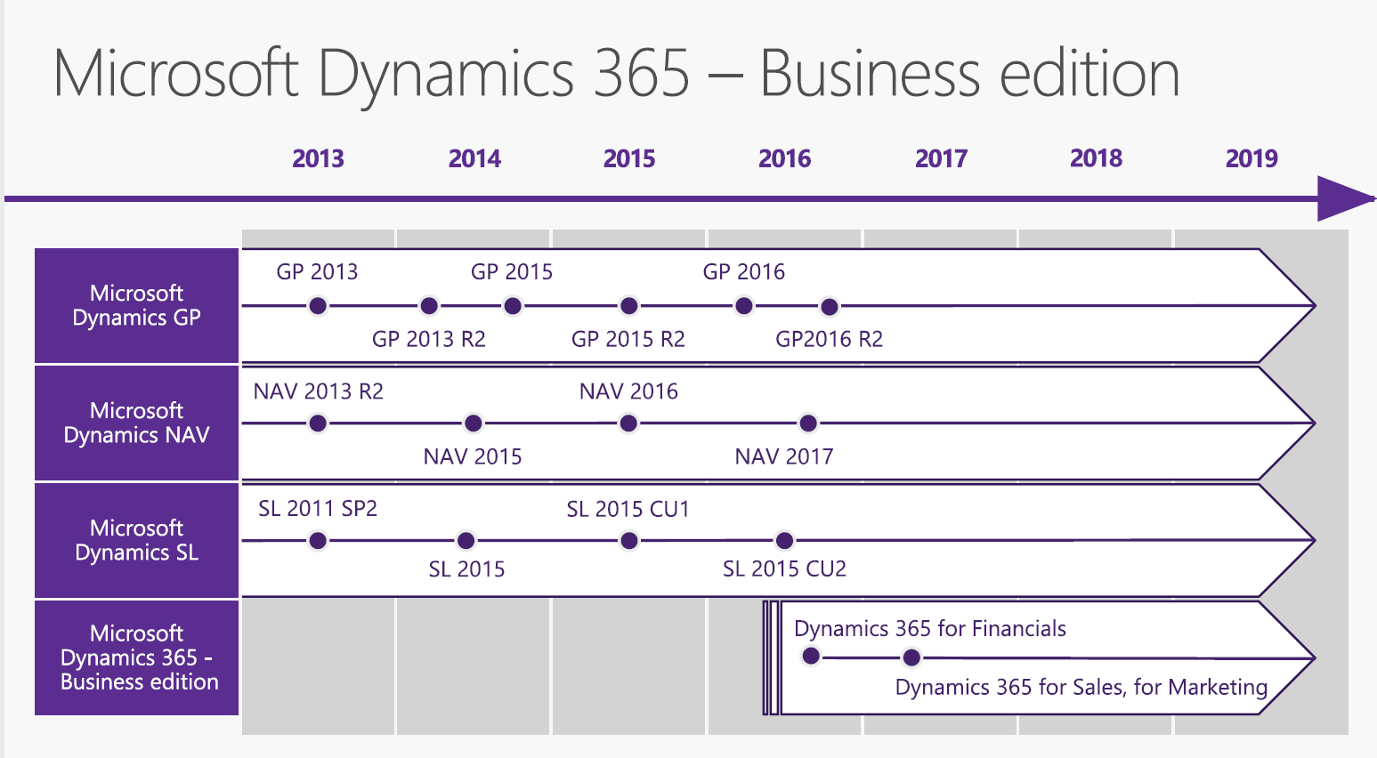 microsoftdynamics365businessedition